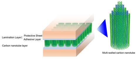 Fujitsu desarrolla con éxito la tecnología de láminas adhesivas de nanotubos flexibles y fáciles de manejar con alta conductividad térmica