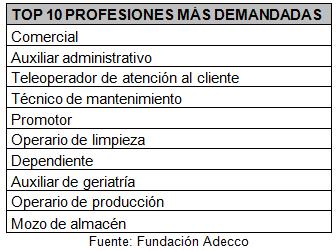 La Fundación Adecco expone los 10 empleos más demandados en 2020 en España, para los que no hace falta ser un experto tecnológico