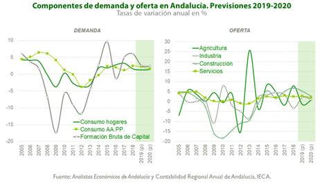 Fundación Unicaja publica el último número de su informe 'Previsiones Económicas de Andalucía' (nº 99/2019)