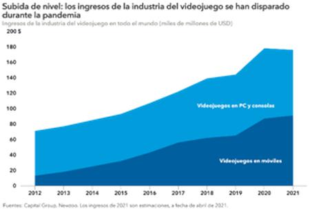 5 previsiones de futuro del mercado multimedia estadounidense