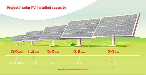Galp se convierte en el principal productor de energía solar de la Península Ibérica