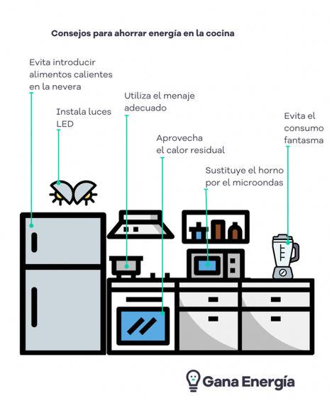 Gana Energía: Trucos para ahorrar energía en la cocina