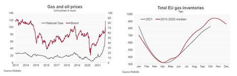 La subida del precio del gas pone a los bancos centrales en una posición incómoda