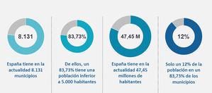 El 30% del gasto de la mayoría de los Ayuntamientos españoles se destina a funciones de gobierno o de apoyo administrativo