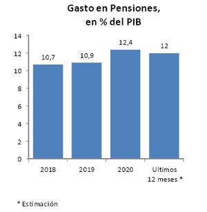 El gasto en pensiones se mantiene en el 12% del PIB en los últimos 12 meses