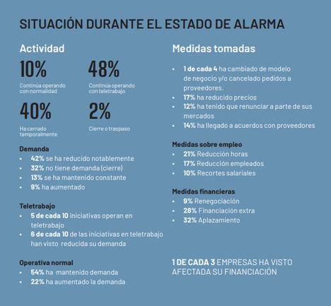 El colectivo emprendedor de España reacciona ante la crisis del coronavirus, que ha provocado la paralización del 40% de la actividad empresarial