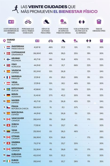 Fitness en España: Barcelona, Valencia y Zaragoza tienen a los habitantes más activos