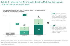 Los gobiernos que invierten en innovación climática invierten en crecimiento