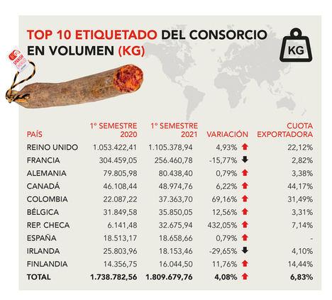 Las empresas del Consorcio del Chorizo Español etiquetan más de 1,8 millones de kilos en el primer semestre de 2021