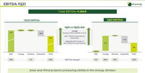 Grenergy factura 19 millones en el primer trimestre y obtiene sus primeros ingresos por venta de energía