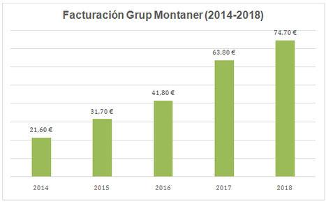 Grup Montaner consigue una facturación récord de 74,7M€ en 2018 y crece un 17%