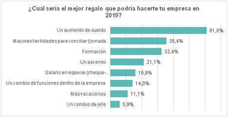 Fuente: Elaboración propia en base a las más de 1.000 encuestas realizadas a trabajadores.