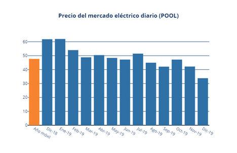 Las renovables producen el 53% de la luz en diciembre y rebajan un 20% su precio