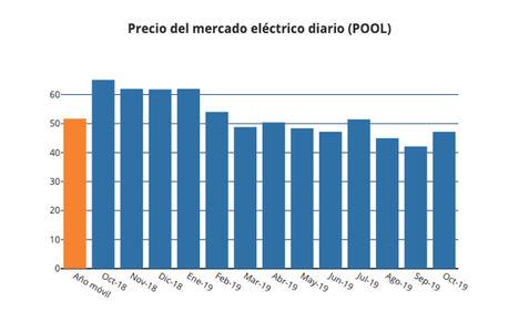 El gas contiene el precio de la luz, un 27,5% más barato que en 2018