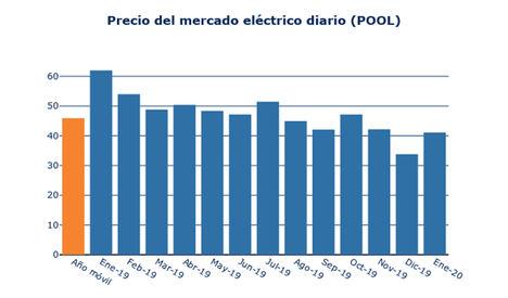 La luz cuesta hoy un 33% menos que hace un año por la baja demanda y una generación más competitiva