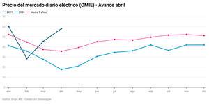 El gas y el CO2 suben la luz un 60% a pesar del avance renovable
