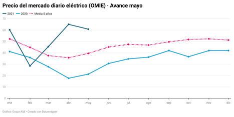 La electricidad cuesta casi el triple que hace un año por el gas y las emisiones
