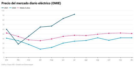 El precio de la luz marca récord de un mes de julio en 92,42€/MWh y la eólica no compite