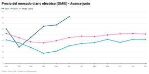 El precio de la luz en origen sube un 21,4% en el mes de junio más caro de la historia