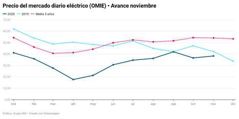 El precio de la luz sube un 4,7% pero es un 9% más barato que hace un año