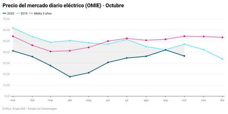 Las renovables rebajan la luz un 23% y dejan un precio de octubre histórico
