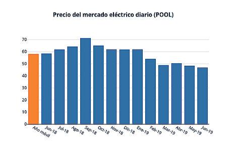 El gas neutraliza al carbón en el mercado eléctrico y reduce el precio de la luz casi un 20%