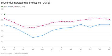 Filomena y la demanda asiática de gas suben un 43% el precio mayorista de la luz