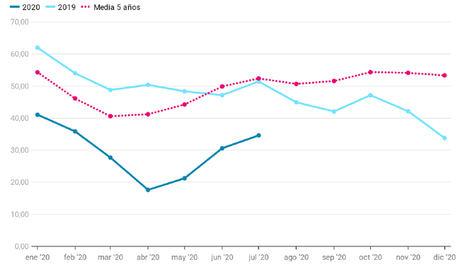 El calor eleva la luz un 13% desde junio pero sigue un 33% más barata que hace un año