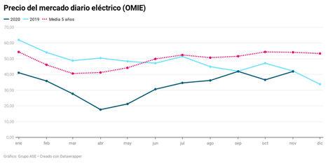 La luz sube un 14% con menos viento pero es el noviembre más barato desde 2013