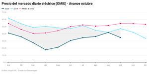 El precio de la luz baja un 17% y rompe con la tendencia alcista