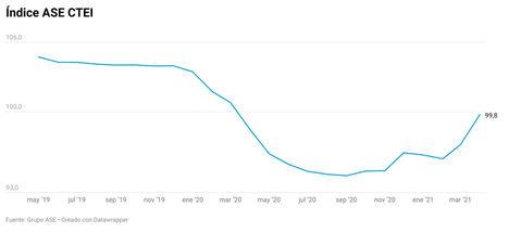 Las pymes industriales disparan su consumo eléctrico en abril y señalan su recuperación
