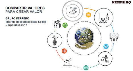 Grupo Ferrero avanza hacia el 100% del cumplimiento de sus objetivos de sostenibilidad para 2020