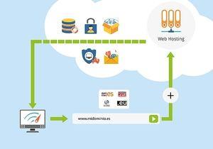 Consejos para el montaje de hosting y dominio de una web