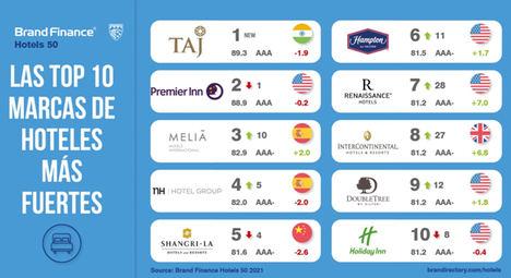 Las marcas de hoteles españolas resisten mejor al Covid-19 en el ranking de las más valiosas según Brand Finance