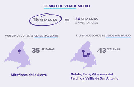 709.681,73 € separan a la zona más cara y barata de Madrid, según Housell