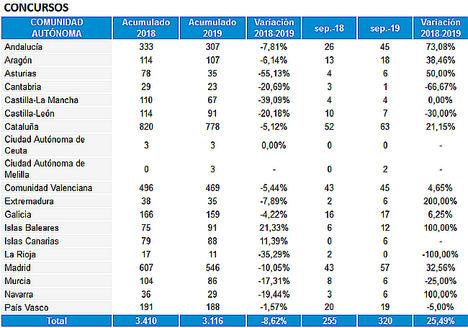 El 25% de los concursos empresariales registrados hasta septiembre se concentra en Cataluña