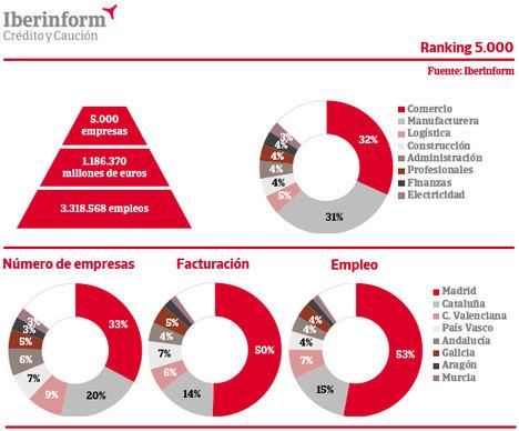 Las 5.000 mayores empresas españolas facturan casi 1,2 billones de euros
