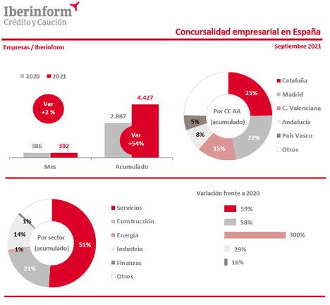 La concursalidad crece un 54% en los primeros nueve meses de 2021