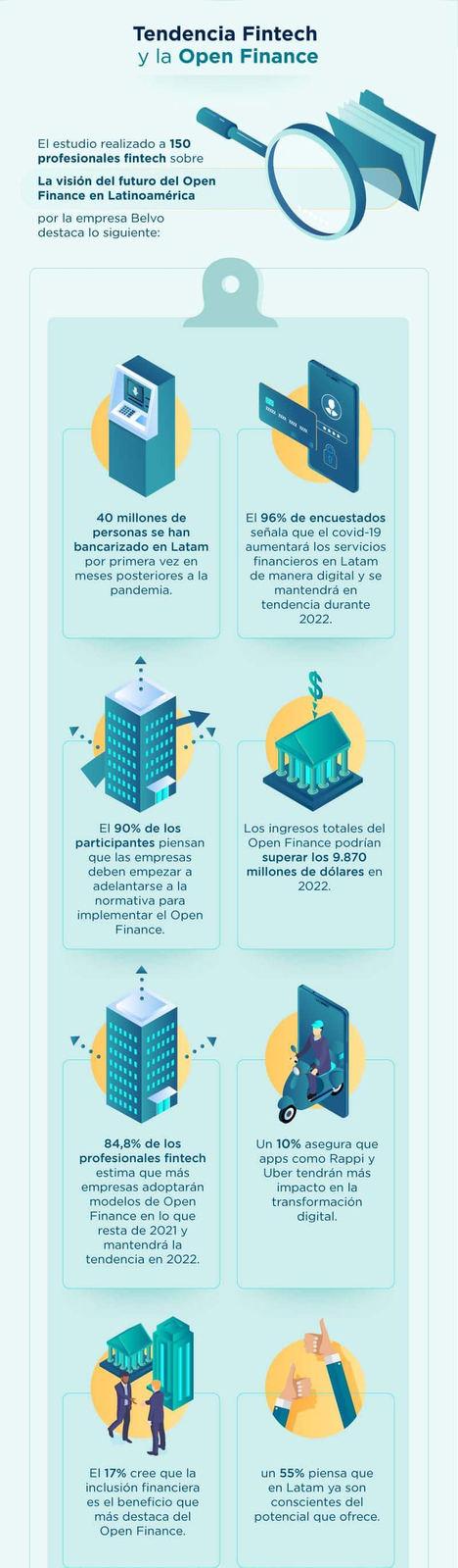 El impacto de la Fintech en la Banca Tradicional y las Tendencias para 2022