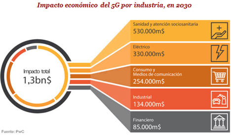 La tecnología 5G aportará 1,3 billones de dólares al PIB mundial en 2030, e impactará de lleno en el sector de salud