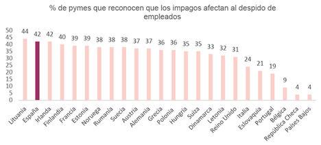 Los impagos, la razón de los despidos en 4 de cada 10 empresas españolas
