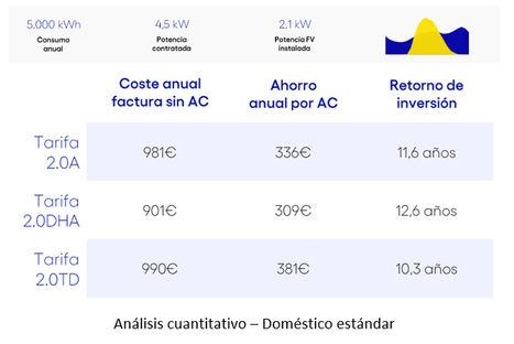 Solo dos de cada diez españoles están conformes con el importe de su factura eléctrica