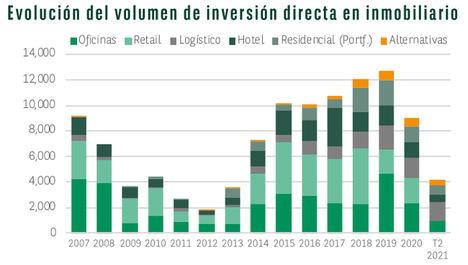 El primer semestre cierra con un incremento del 9% en inversión inmobiliaria en España