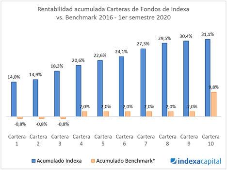 Indexa obtiene una rentabilidad anual de 4,3 puntos porcentuales mayor que la media
