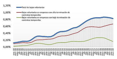El dinamismo laboral agudiza su tendencia a la baja con respecto al mismo periodo del año anterior