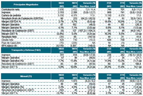 Los ingresos de Indra cayeron un 5,9% (9,8% en el tercer trimestre) y el resultado neto fue negativo en 31 millones