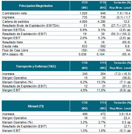 Indra aumentó su cartera un 12% y su contratación un 8% en el primer trimestre de 2020, en un entorno marcado por el inicio del Covid-19
