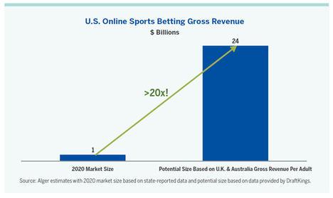 La industria de las apuestas deportivas, ¿un nicho de oportunidades de inversión?