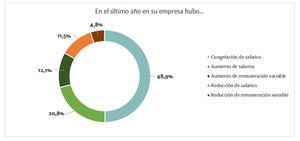 Fuente: Elaboración propia en base al XXI Informe Infoempleo Adecco: Oferta y demanda de empleo en España