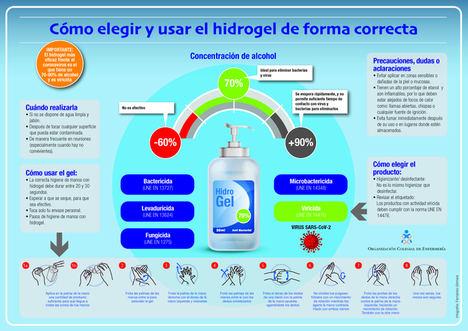 Las enfermeras alertan de que no todos los geles hidroalcohólicos protegen frente al COVID-19 y dan pautas a la población para identificar los adecuados